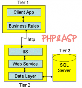 A distributed n-tier application has three physical tiers with one or more logical tiers on ASP.NET each machine
